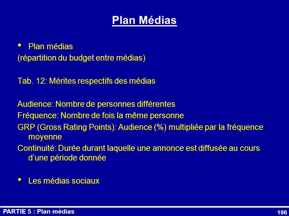 Plan Médias Plan médias (répartition du budget entre médias)