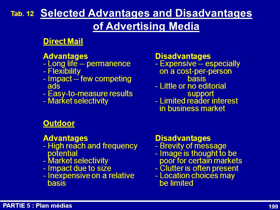 Selected Advantages and Disadvantages of Advertising Media