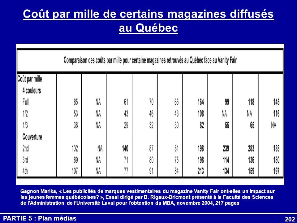 Coût par mille de certains magazines diffusés au Québec