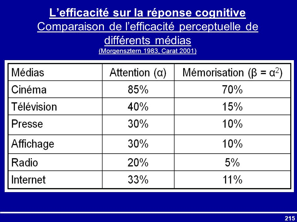 L'efficacité sur la réponse cognitive Comparaison de l'efficacité perceptuelle de différents médias (Morgensztern 1983, Carat 2001)