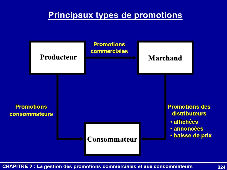 Principaux types de promotions