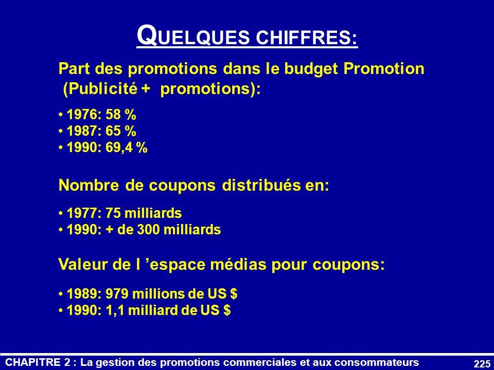 QUELQUES CHIFFRES: Part des promotions dans le budget Promotion