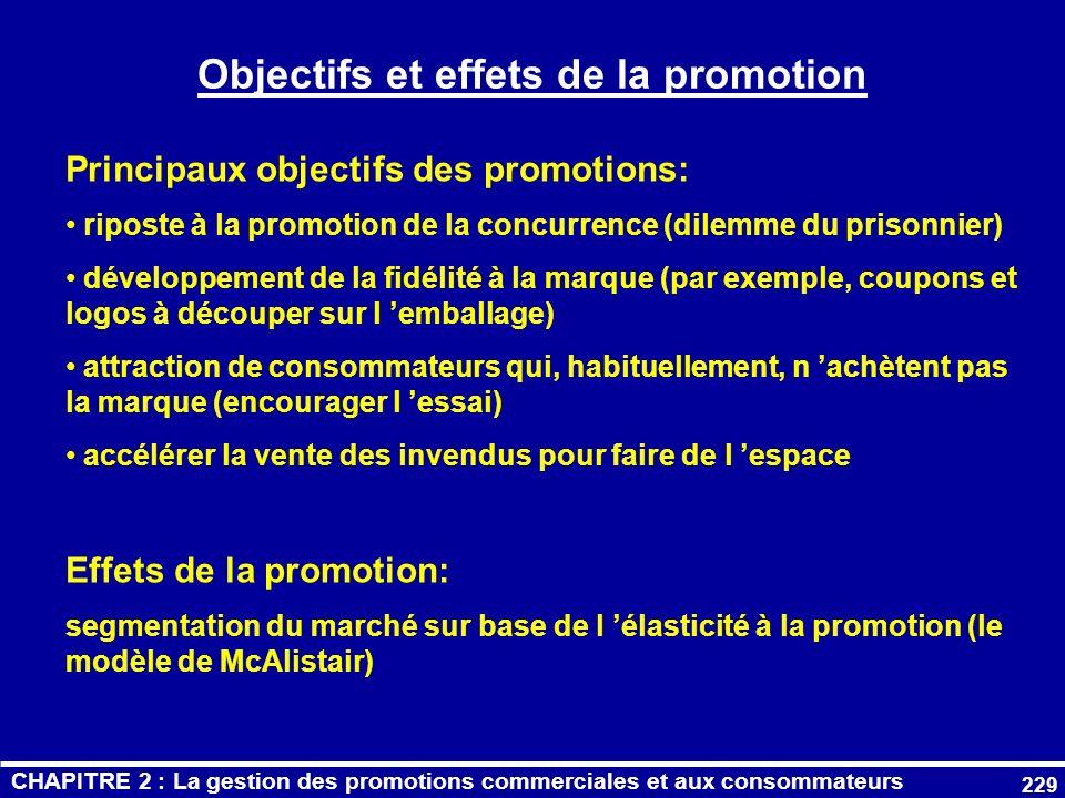 Objectifs et effets de la promotion