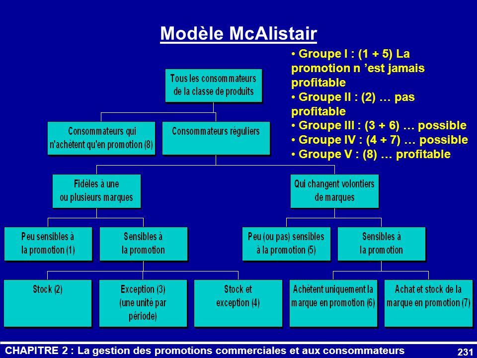 Modèle McAlistair Groupe I : (1 + 5) La promotion n 'est jamais profitable. Groupe II : (2) … pas profitable.