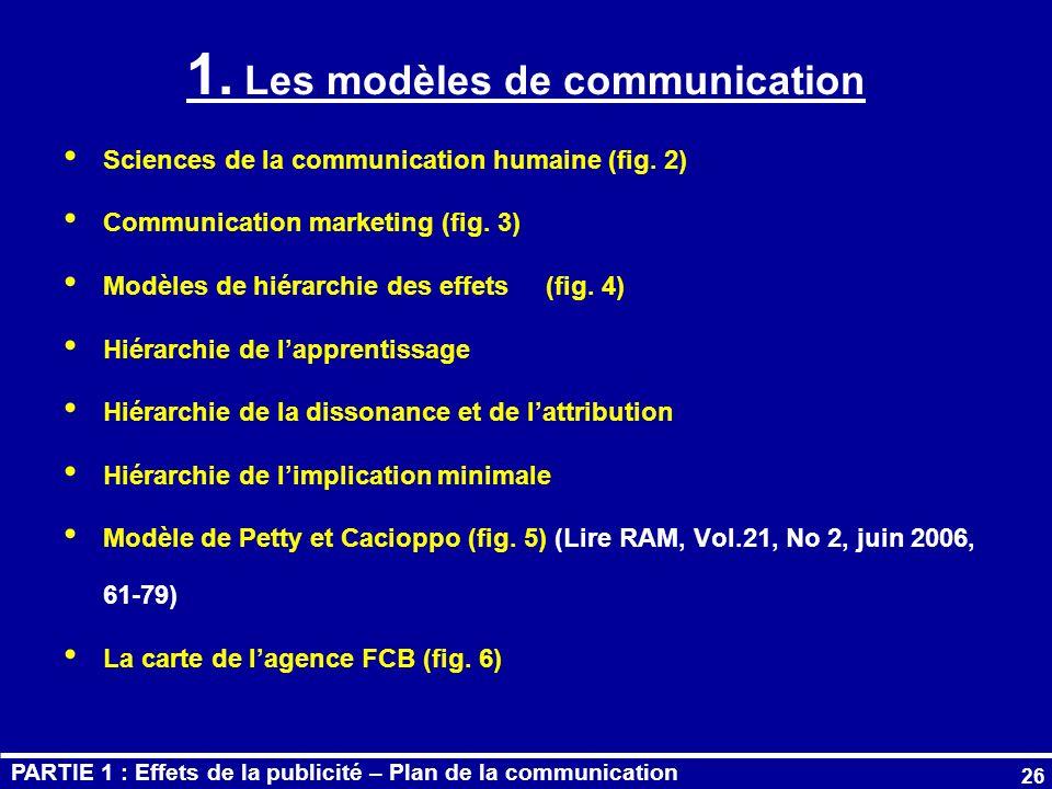 1. Les modèles de communication