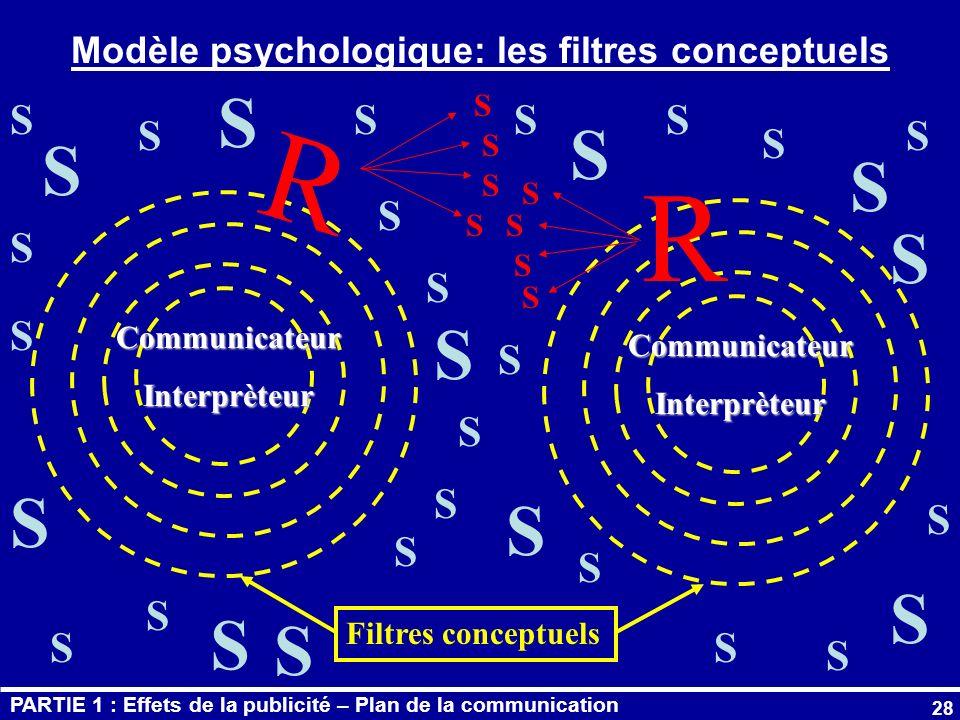Modèle psychologique: les filtres conceptuels