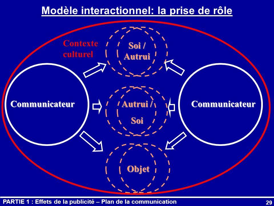 Modèle interactionnel: la prise de rôle