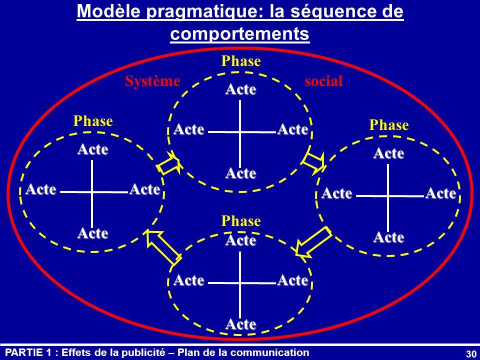 Modèle pragmatique: la séquence de comportements