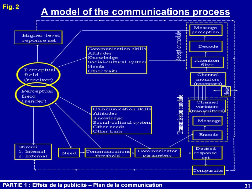 A model of the communications process