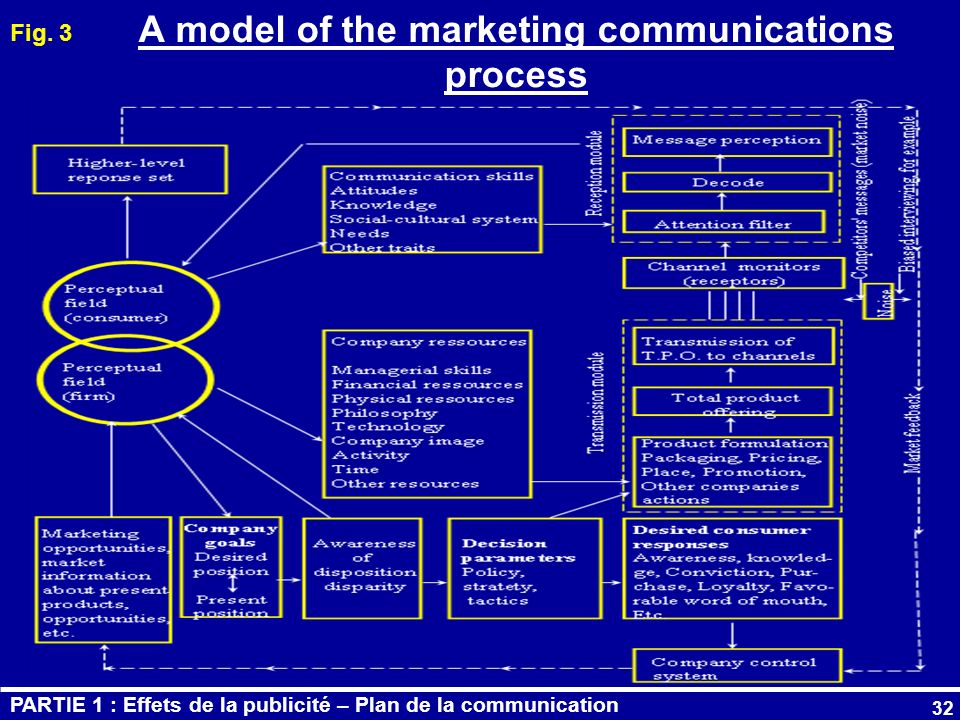 A model of the marketing communications process