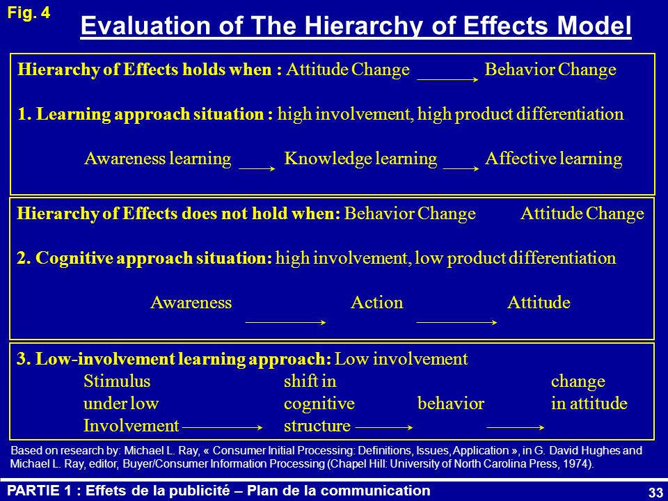 Evaluation of The Hierarchy of Effects Model