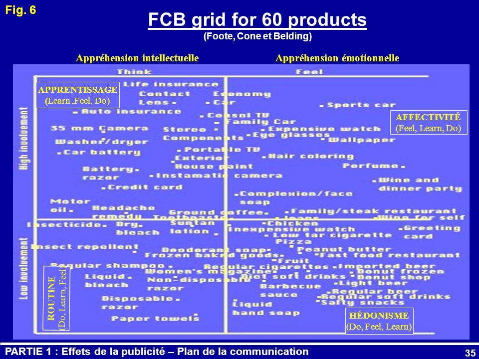 FCB grid for 60 products (Foote, Cone et Belding)