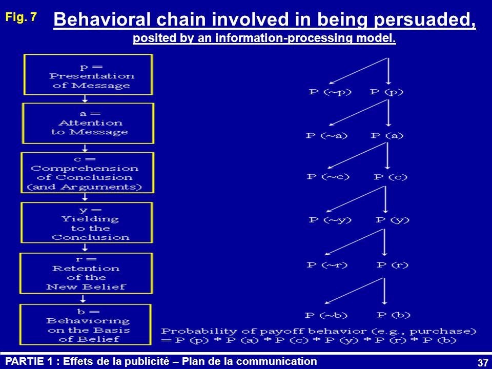 Fig. 7 Behavioral chain involved in being persuaded, posited by an information-processing model.