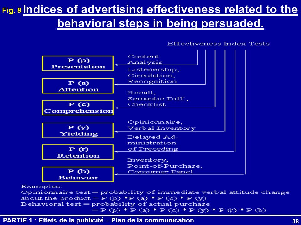 Fig. 8 Indices of advertising effectiveness related to the behavioral steps in being persuaded.