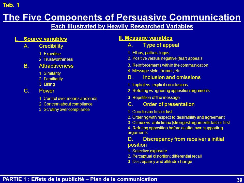 Tab. 1 The Five Components of Persuasive Communication Each Illustrated by Heavily Researched Variables.