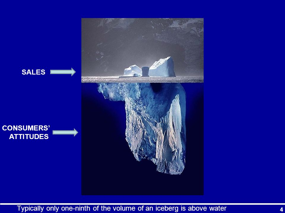 SALES CONSUMERS' ATTITUDES Typically only one-ninth of the volume of an iceberg is above water