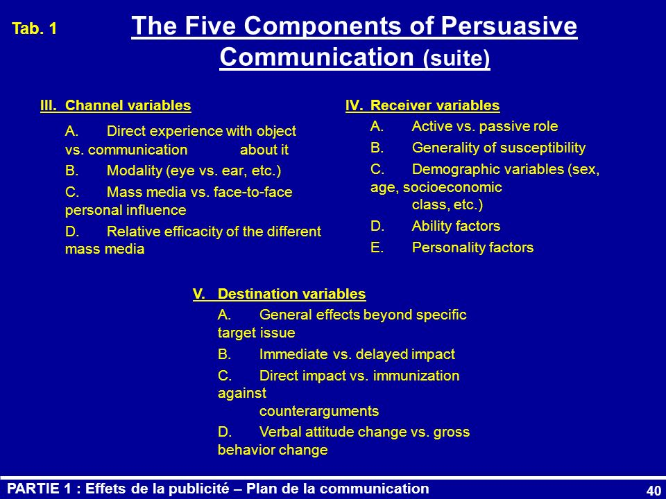 The Five Components of Persuasive Communication (suite)