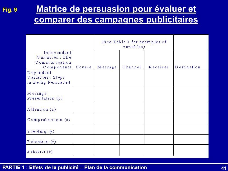 Fig. 9 Matrice de persuasion pour évaluer et comparer des campagnes publicitaires.
