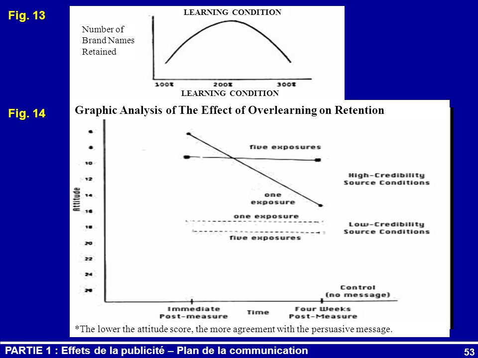 Graphic Analysis of The Effect of Overlearning on Retention Fig. 14