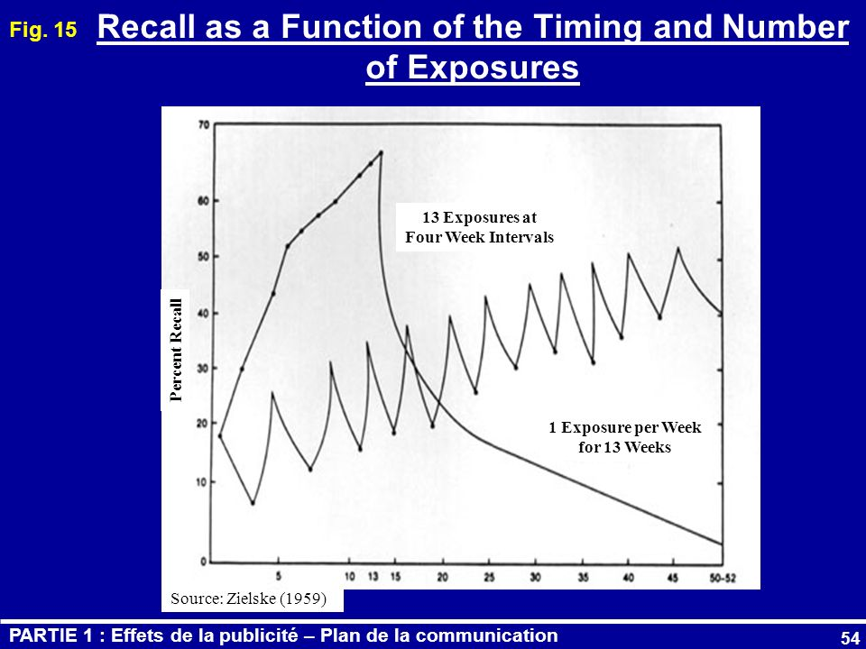 Recall as a Function of the Timing and Number of Exposures