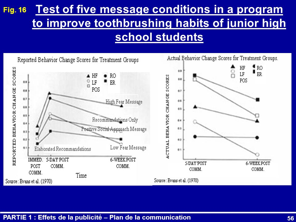 Fig. 16 Test of five message conditions in a program to improve toothbrushing habits of junior high school students.