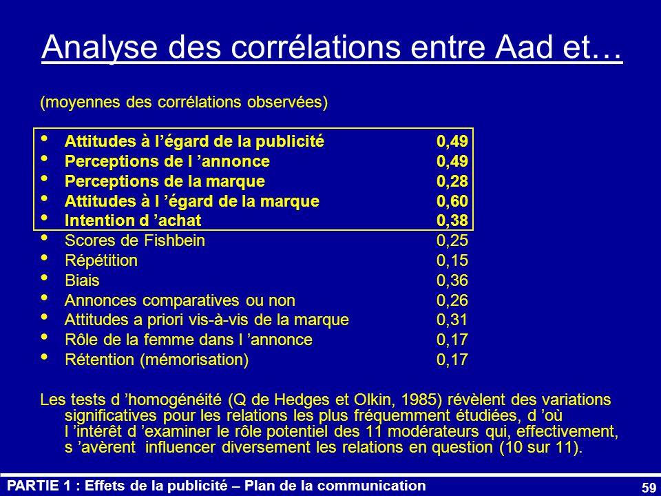 Analyse des corrélations entre Aad et…