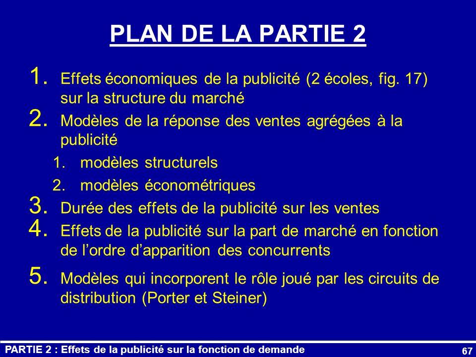 PLAN DE LA PARTIE 2 Effets économiques de la publicité (2 écoles, fig. 17) sur la structure du marché.