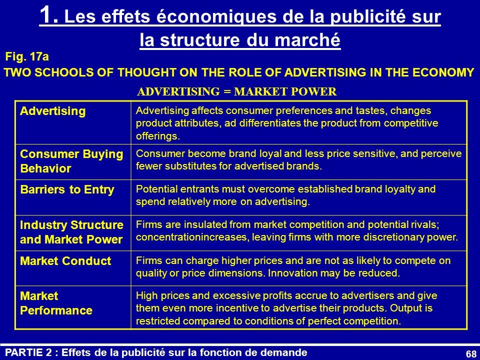 1. Les effets économiques de la publicité sur la structure du marché