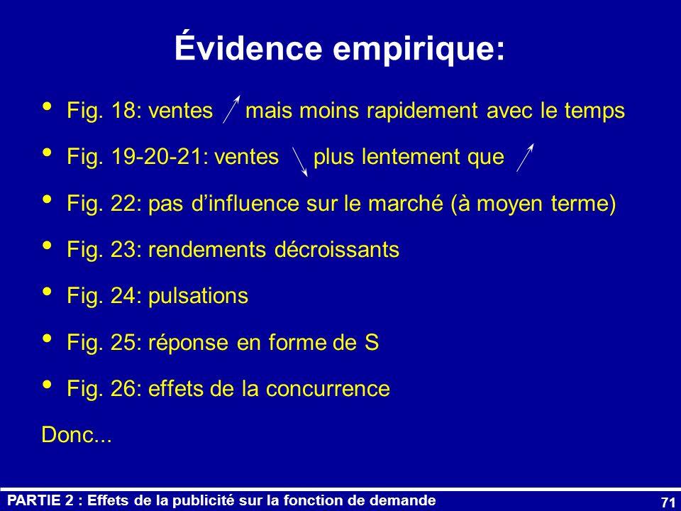 Évidence empirique: Fig. 18: ventes mais moins rapidement avec le temps. Fig. 19-20-21: ventes plus lentement que.