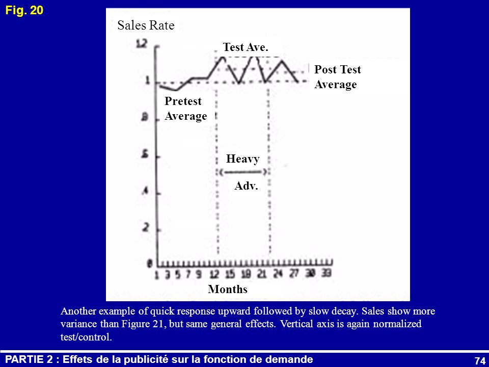 Sales Rate Fig. 20 Test Ave. Post Test Average Pretest Average Heavy