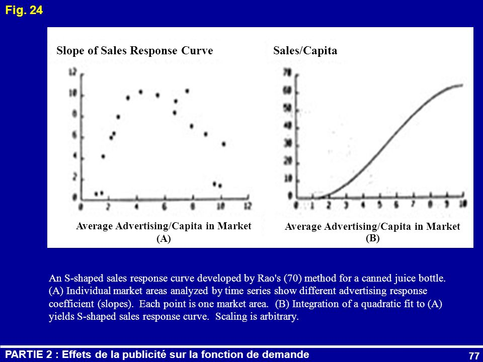 Slope of Sales Response Curve Sales/Capita