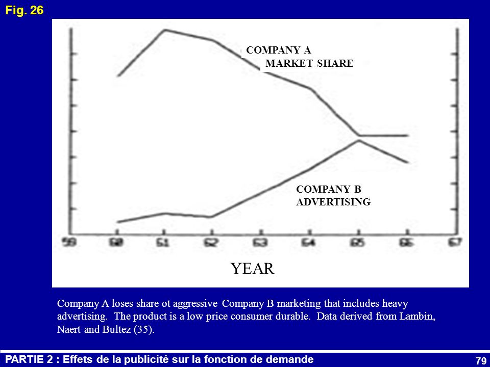YEAR Fig. 26 COMPANY A MARKET SHARE COMPANY B ADVERTISING