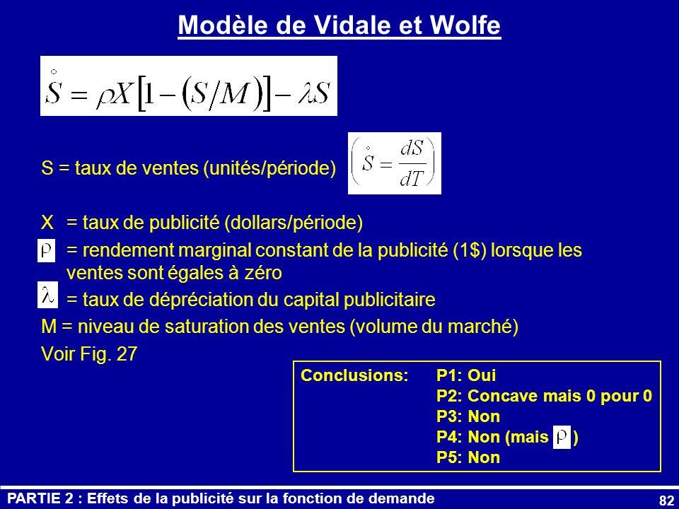 Modèle de Vidale et Wolfe