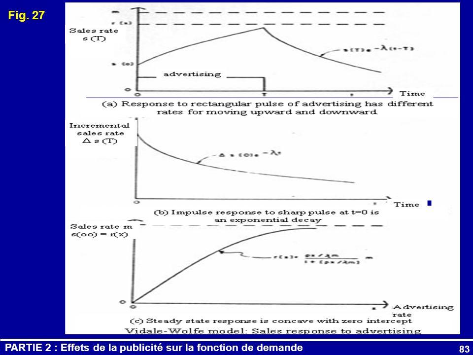 Fig. 27 PARTIE 2 : Effets de la publicité sur la fonction de demande