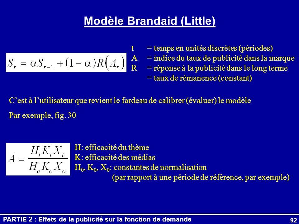 Modèle Brandaid (Little)
