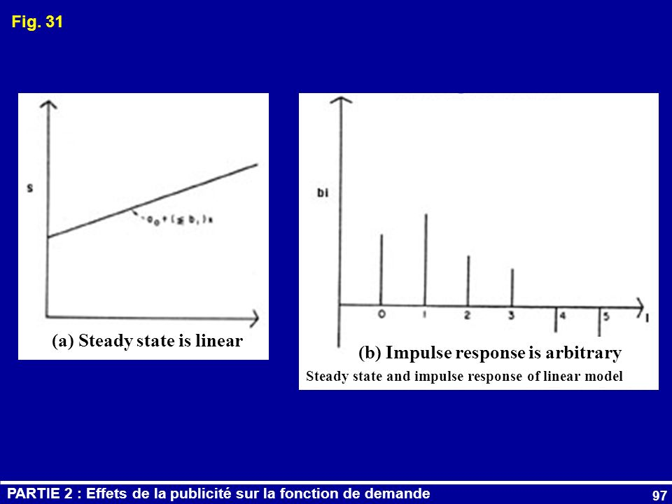 (a) Steady state is linear (b) Impulse response is arbitrary