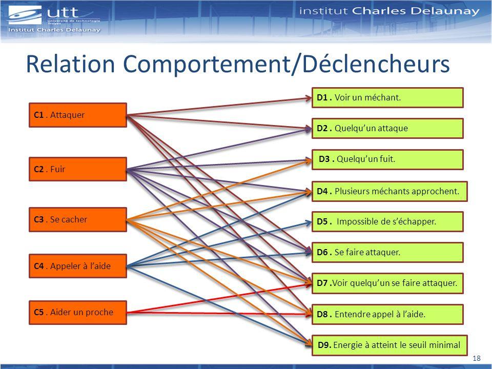 Relation Comportement/Déclencheurs
