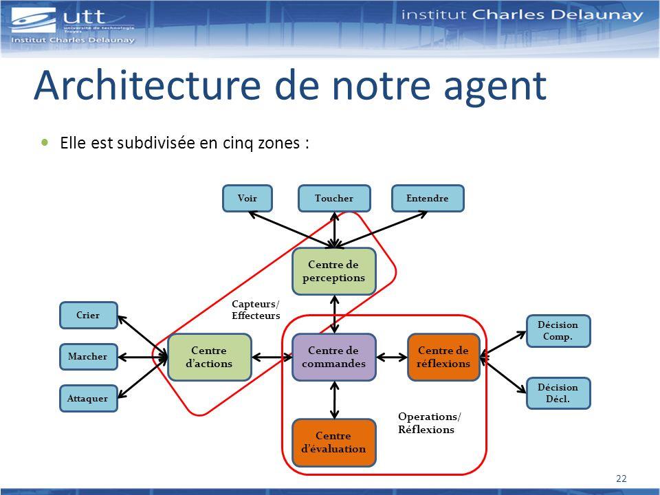 Architecture de notre agent
