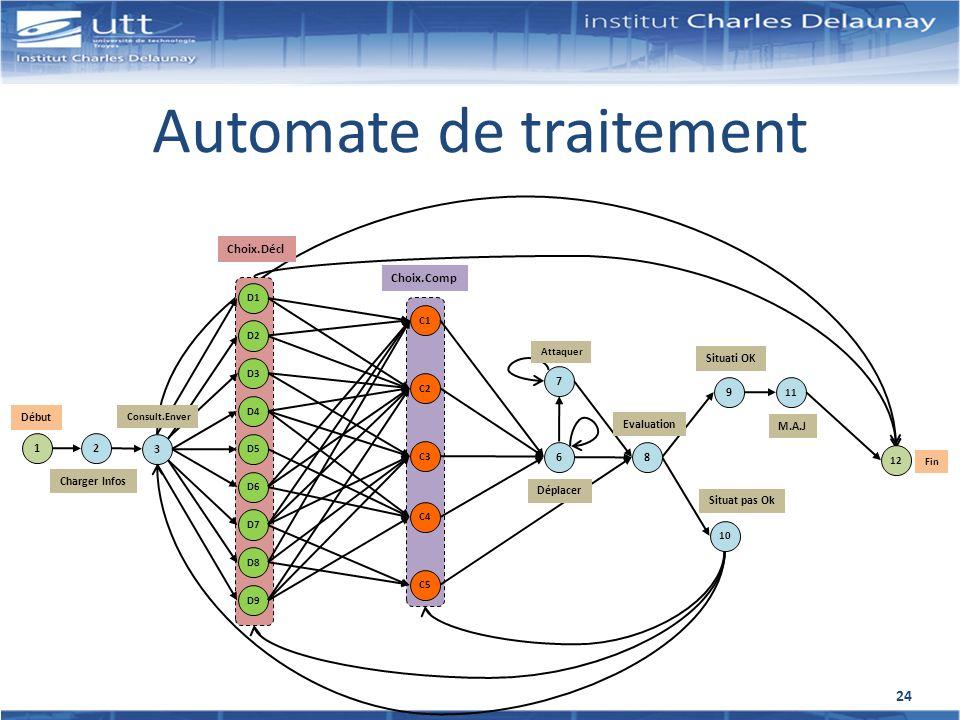 Automate de traitement