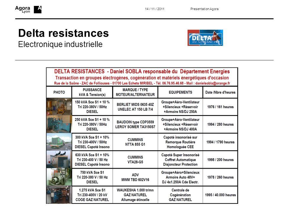 Delta resistances Electronique industrielle 14 / 11 / 2011