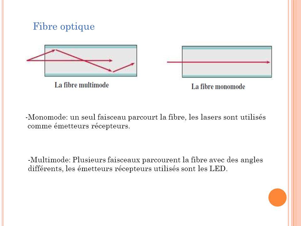 Fibre optique -Monomode: un seul faisceau parcourt la fibre, les lasers sont utilisés. comme émetteurs récepteurs.