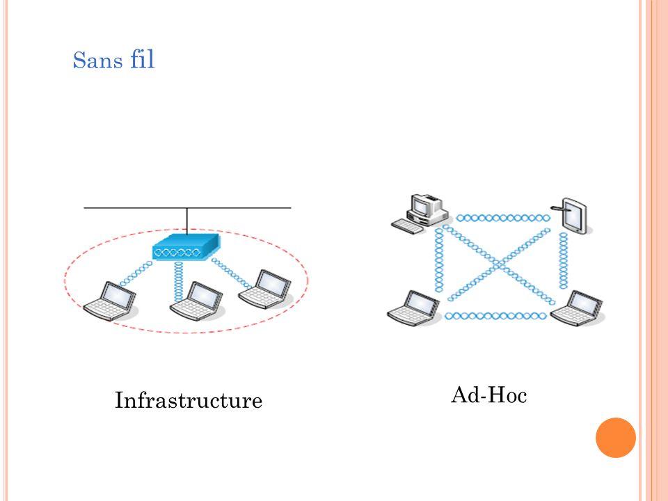 Sans fil Ad-Hoc Infrastructure