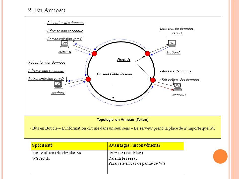 Topologie en Anneau (Token)