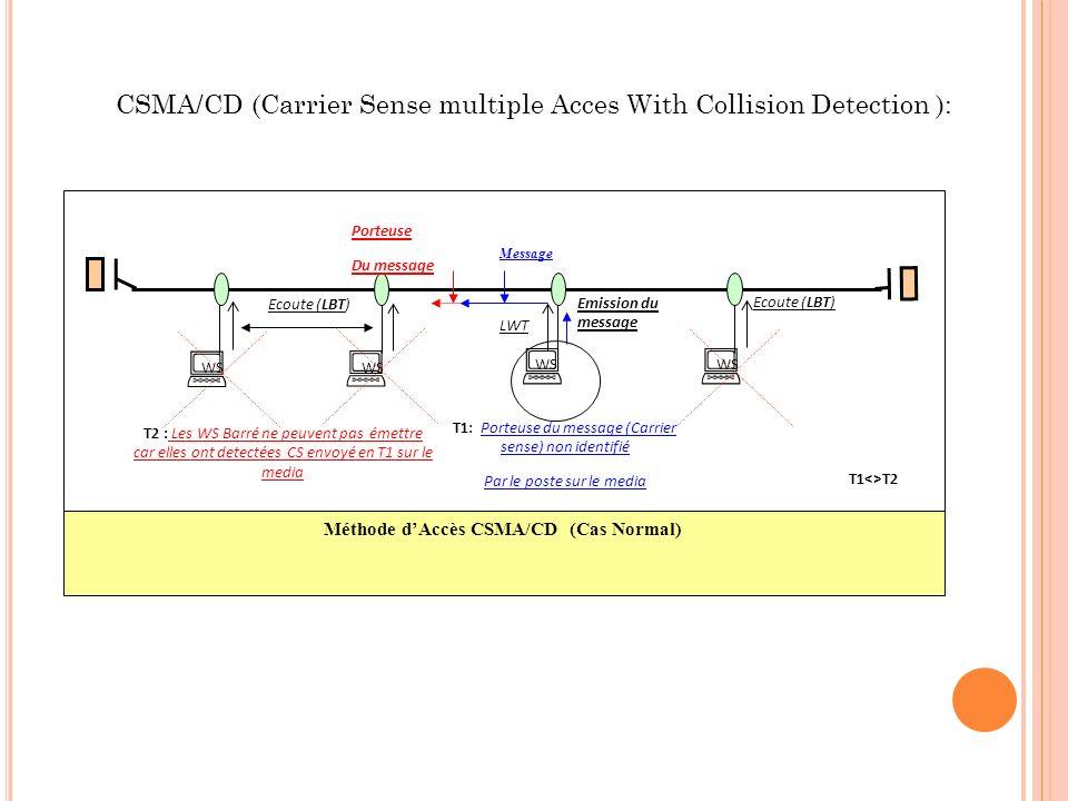 Méthode d'Accès CSMA/CD (Cas Normal)