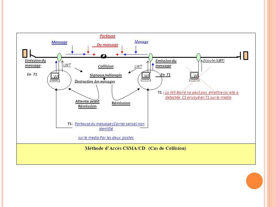 Méthode d'Accès CSMA/CD (Cas de Collision) Attente avant Rémission