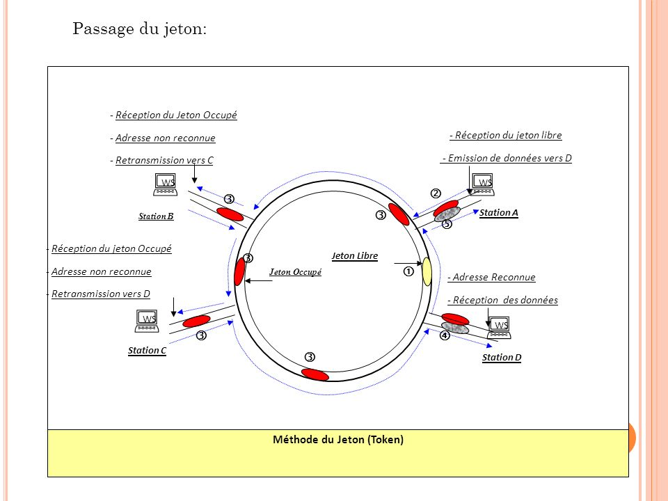Méthode du Jeton (Token)