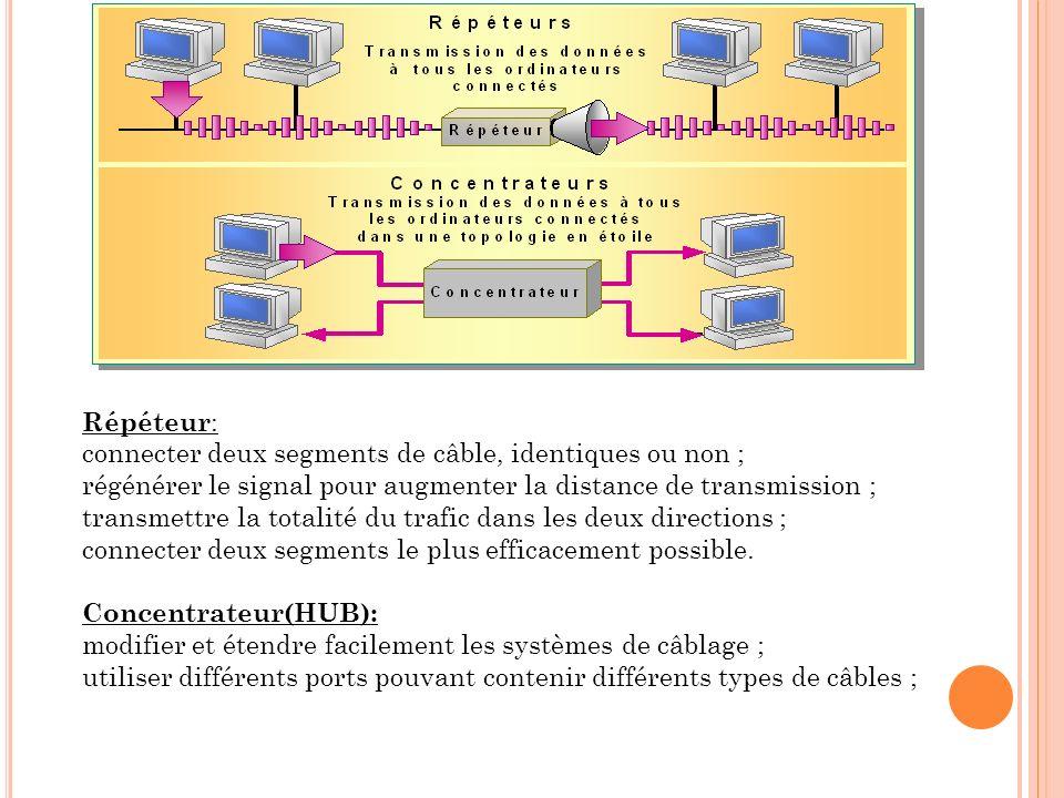 Répéteur: connecter deux segments de câble, identiques ou non ; régénérer le signal pour augmenter la distance de transmission ;