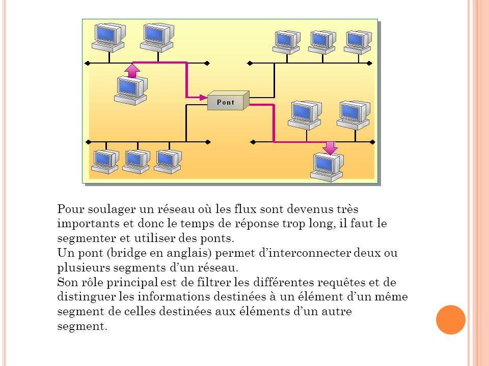 Pour soulager un réseau où les flux sont devenus très importants et donc le temps de réponse trop long, il faut le segmenter et utiliser des ponts.