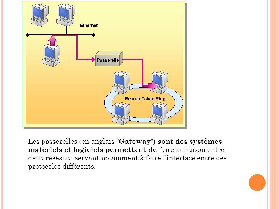 Les passerelles (en anglais Gateway ) sont des systèmes matériels et logiciels permettant de faire la liaison entre deux réseaux, servant notamment à faire l interface entre des protocoles différents.