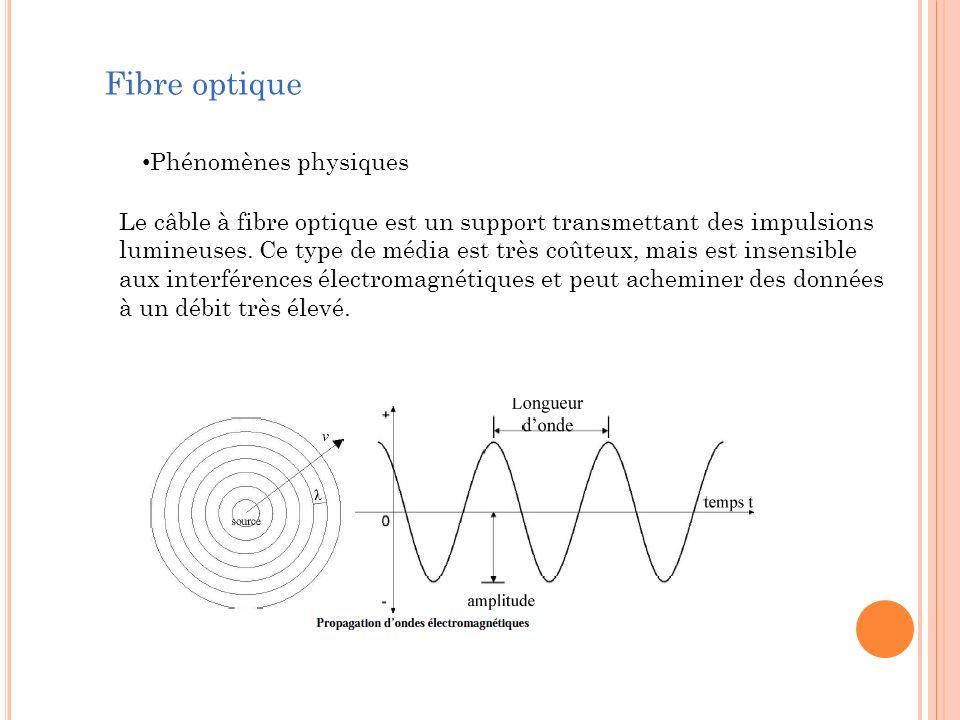 Fibre optique Phénomènes physiques